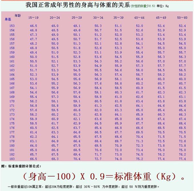 标准体重计算公式